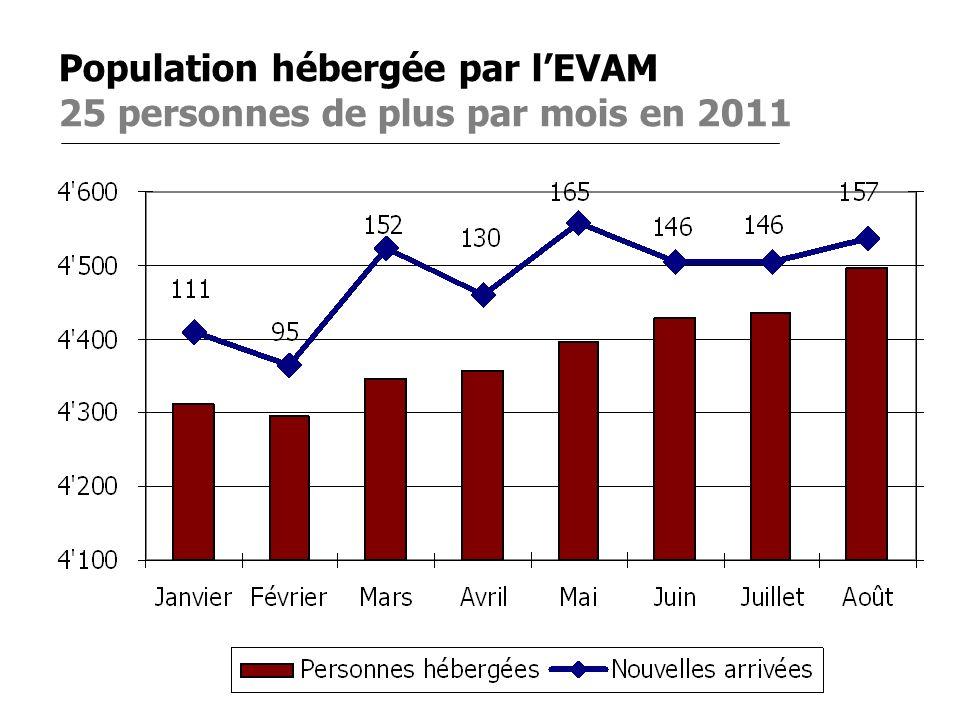 Population hébergée par l'EVAM 25 personnes de plus par mois en 2011