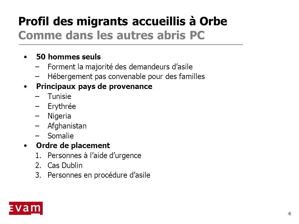 Profil des migrants accueillis à Orbe Comme dans les autres abris PC