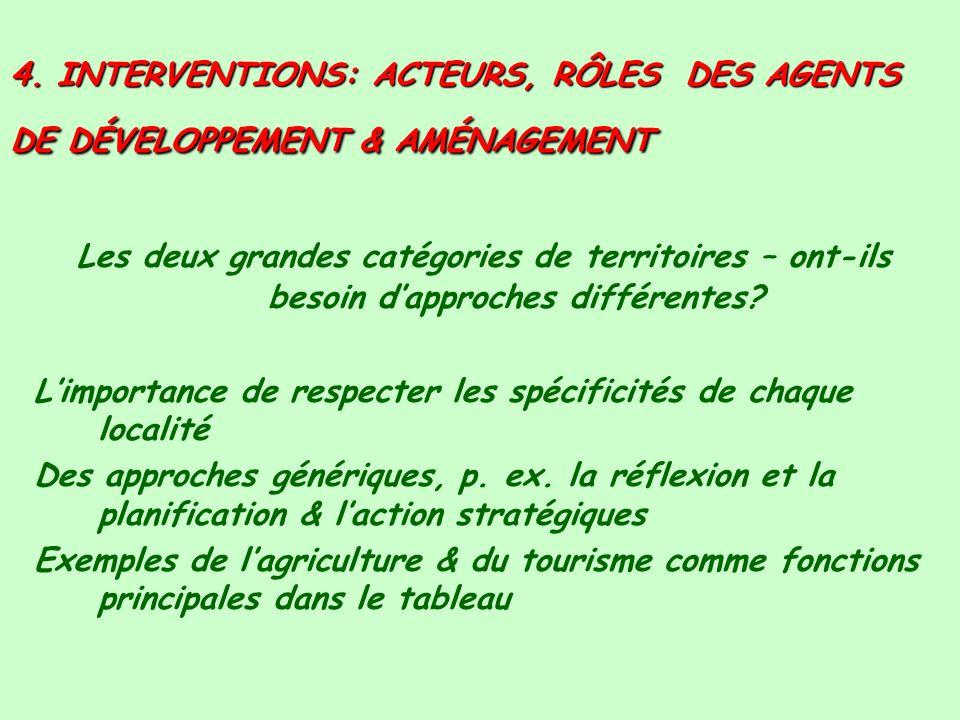4. INTERVENTIONS: ACTEURS, RÔLES DES AGENTS DE DÉVELOPPEMENT & AMÉNAGEMENT