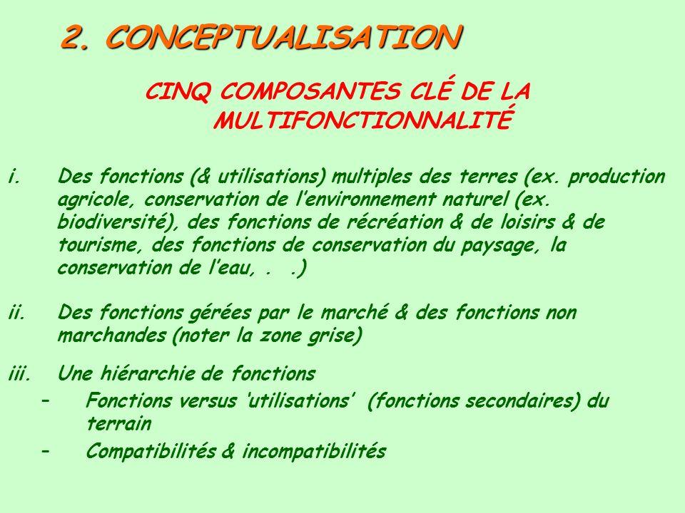 CINQ COMPOSANTES CLÉ DE LA MULTIFONCTIONNALITÉ