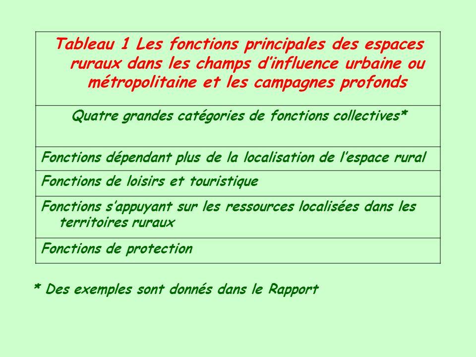 Quatre grandes catégories de fonctions collectives*