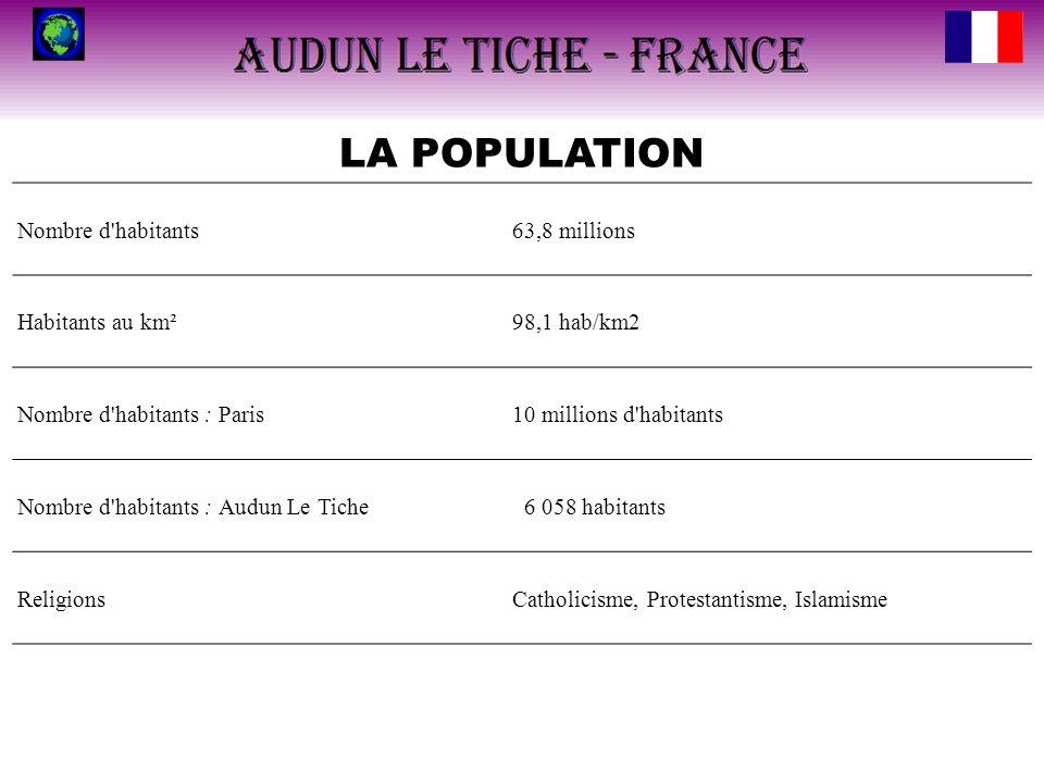 LA POPULATION Nombre d habitants 63,8 millions Habitants au km²