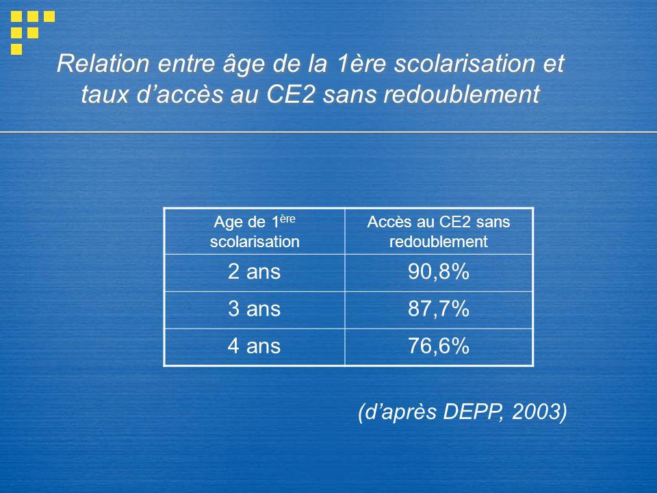 Relation entre âge de la 1ère scolarisation et taux d'accès au CE2 sans redoublement