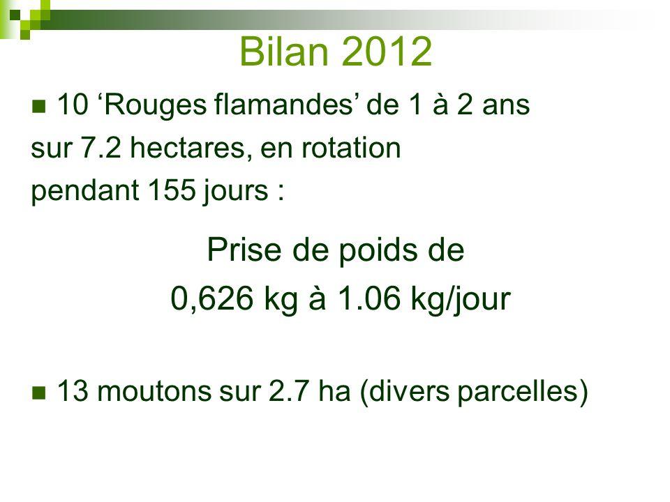 Bilan 2012 Prise de poids de 0,626 kg à 1.06 kg/jour