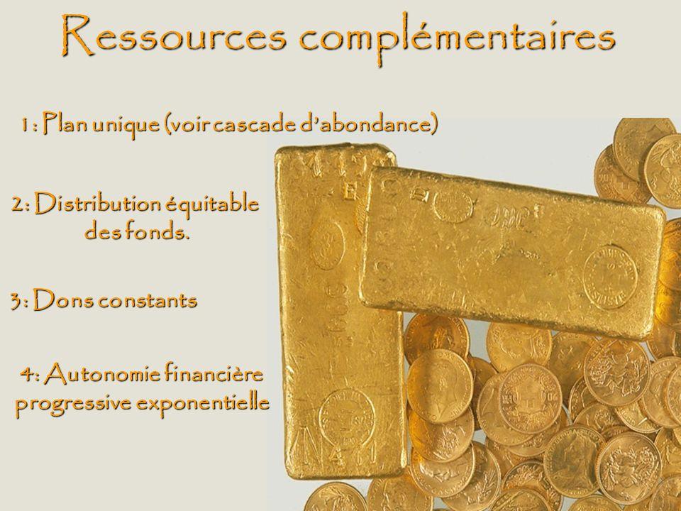 Ressources complémentaires