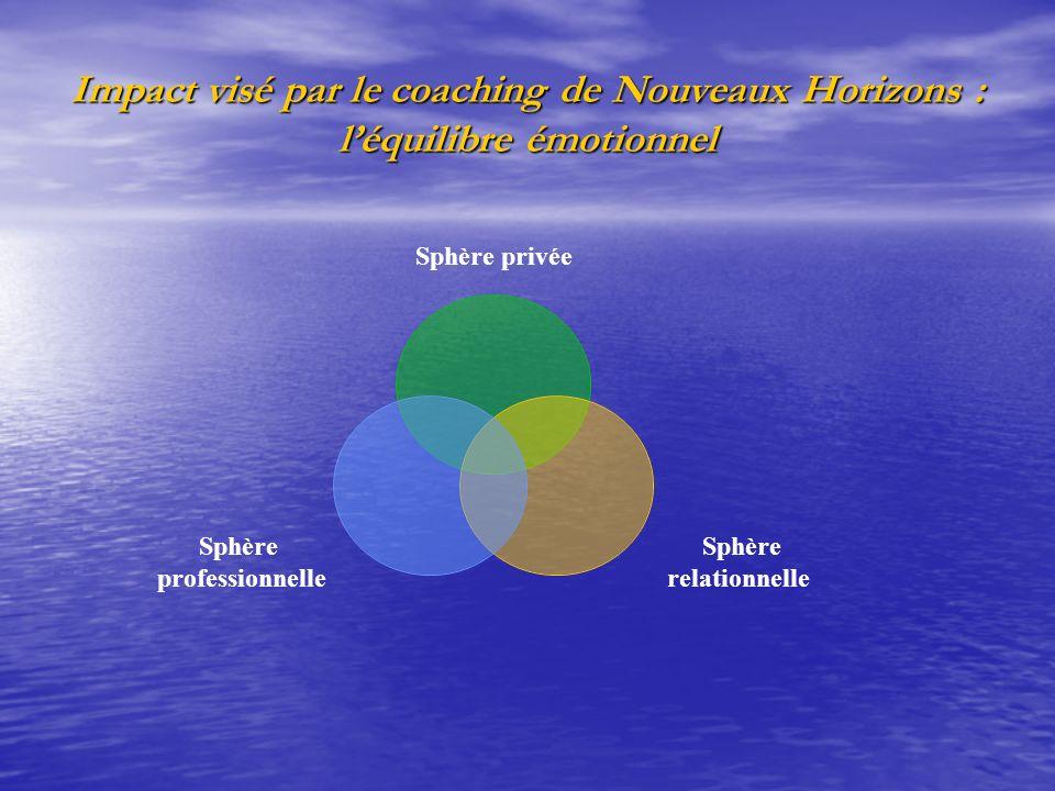 Impact visé par le coaching de Nouveaux Horizons : l'équilibre émotionnel