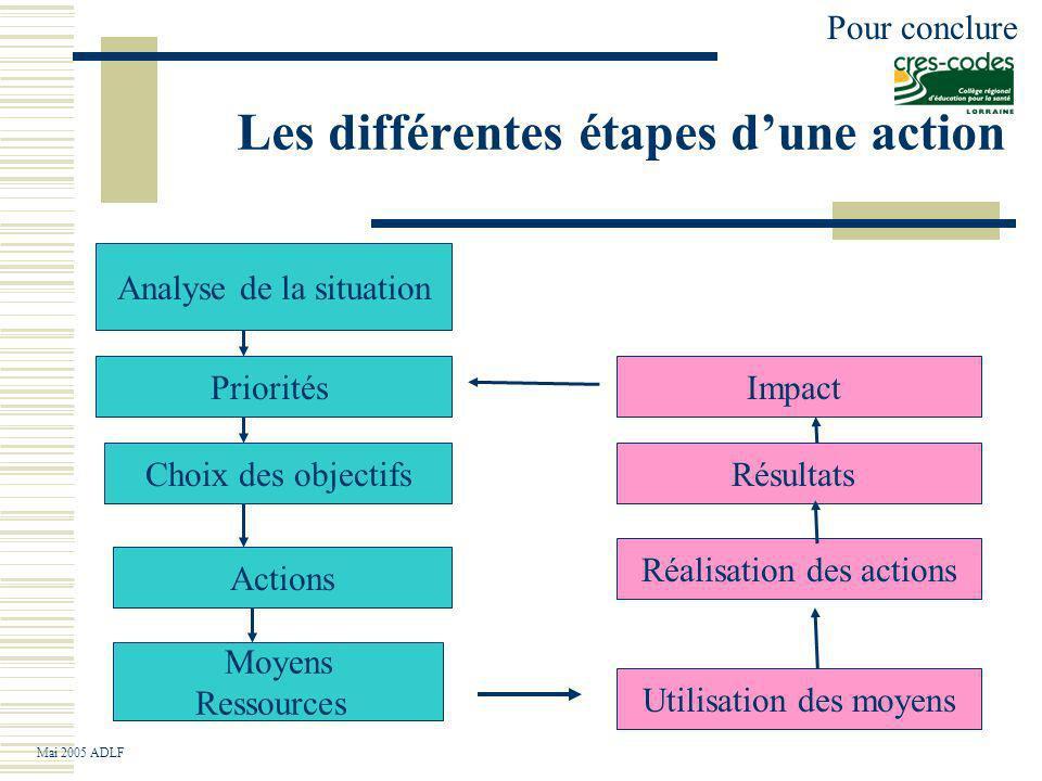 Les différentes étapes d'une action