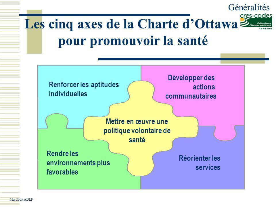 Les cinq axes de la Charte d'Ottawa pour promouvoir la santé