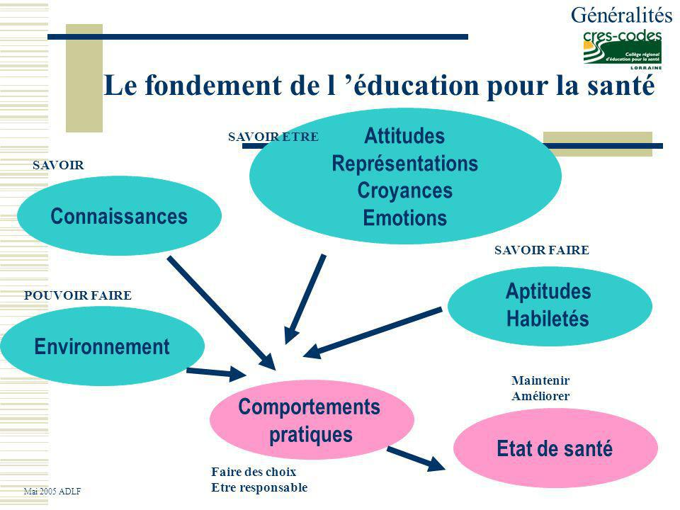 Le fondement de l 'éducation pour la santé