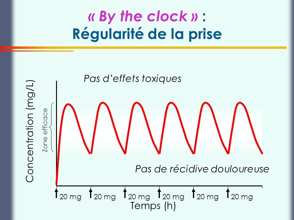 « By the clock » : Régularité de la prise
