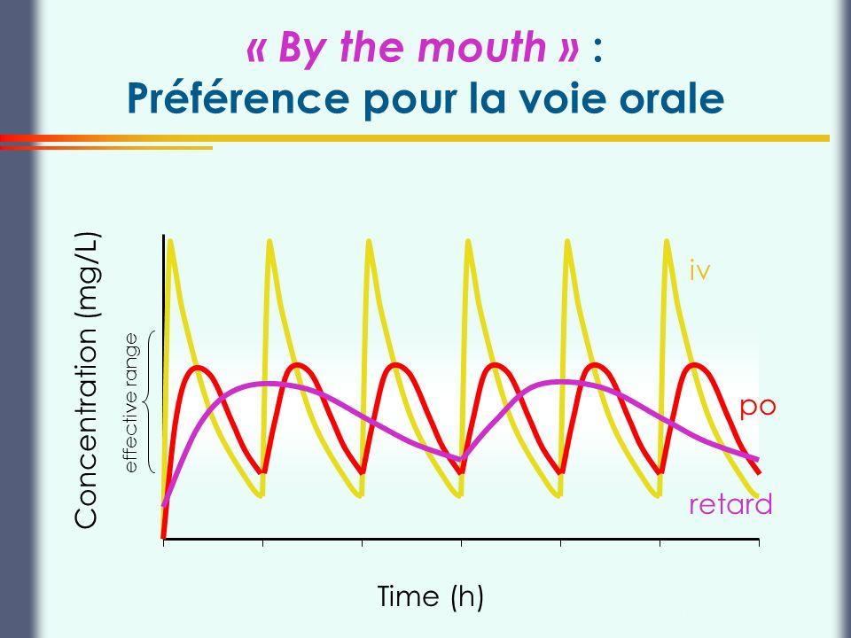 « By the mouth » : Préférence pour la voie orale