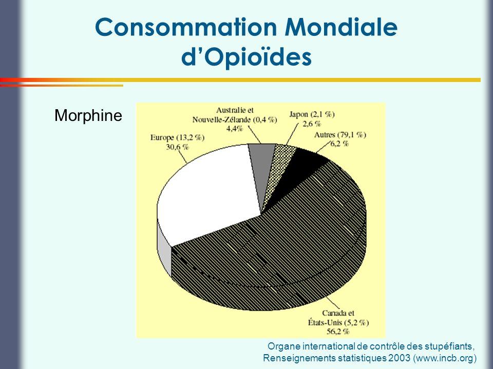 Consommation Mondiale d'Opioïdes