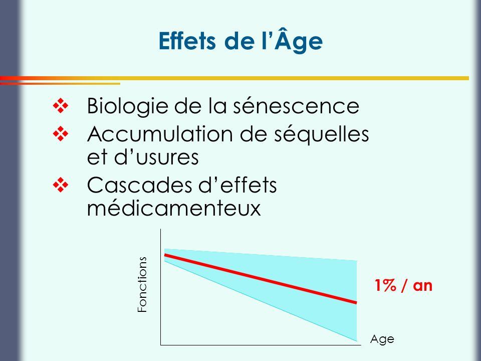 Effets de l'Âge Biologie de la sénescence