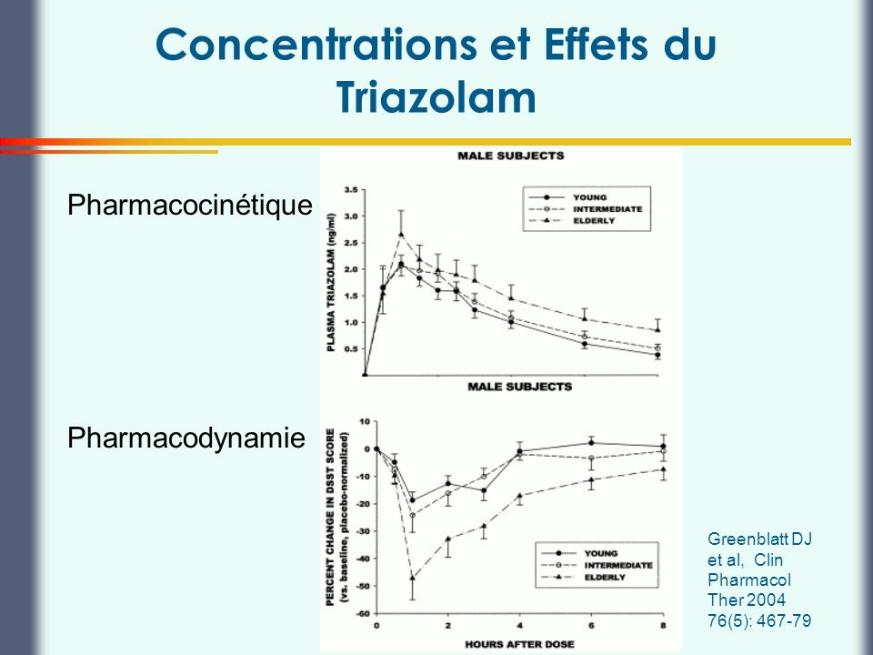 Concentrations et Effets du Triazolam