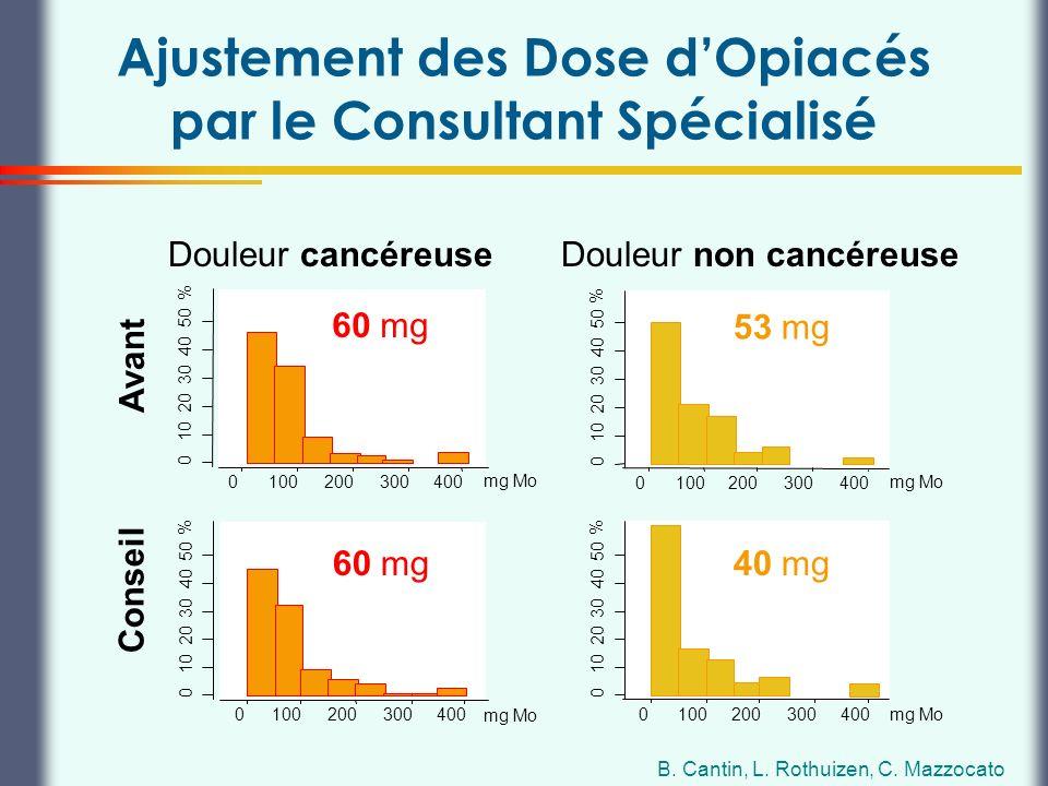 Ajustement des Dose d'Opiacés par le Consultant Spécialisé