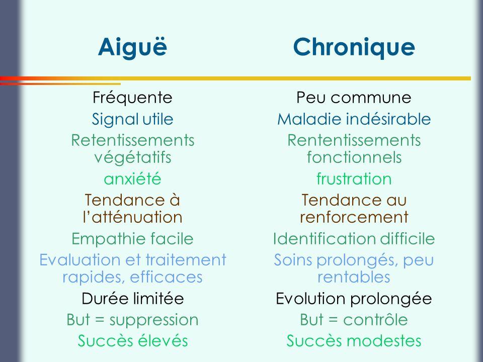Aiguë Chronique Fréquente Signal utile Retentissements végétatifs