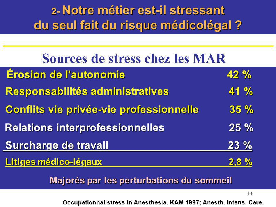 Sources de stress chez les MAR Érosion de l'autonomie 42 %