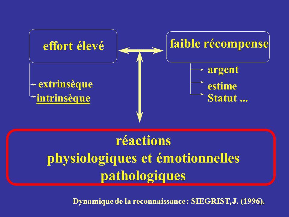 physiologiques et émotionnelles pathologiques