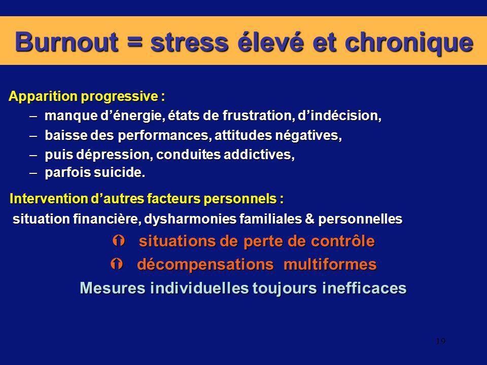 Burnout = stress élevé et chronique