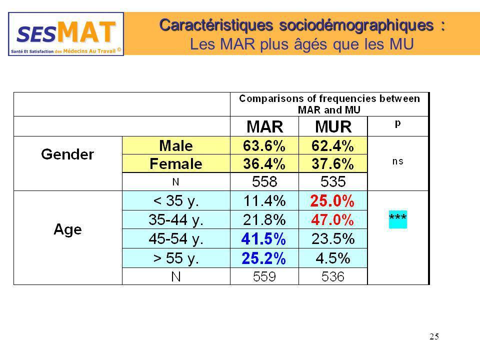 Caractéristiques sociodémographiques : Les MAR plus âgés que les MU