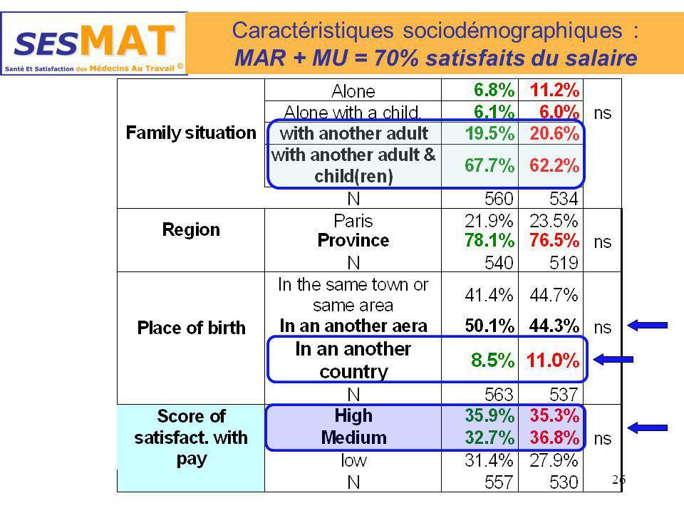 MAR + MU = 70% satisfaits du salaire