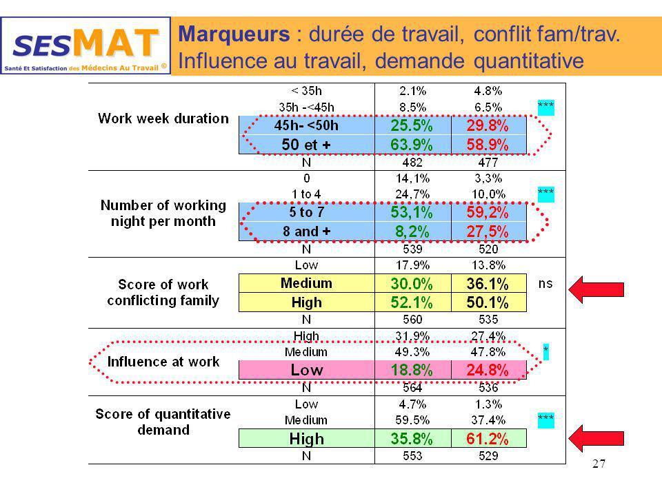 Marqueurs : durée de travail, conflit fam/trav