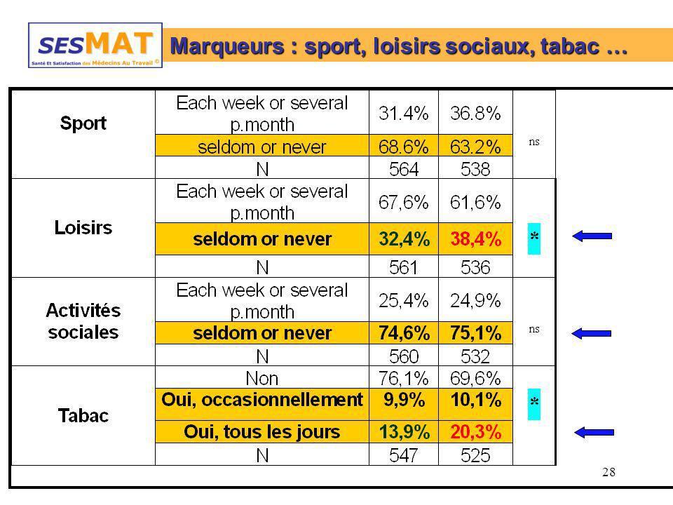Marqueurs : sport, loisirs sociaux, tabac …