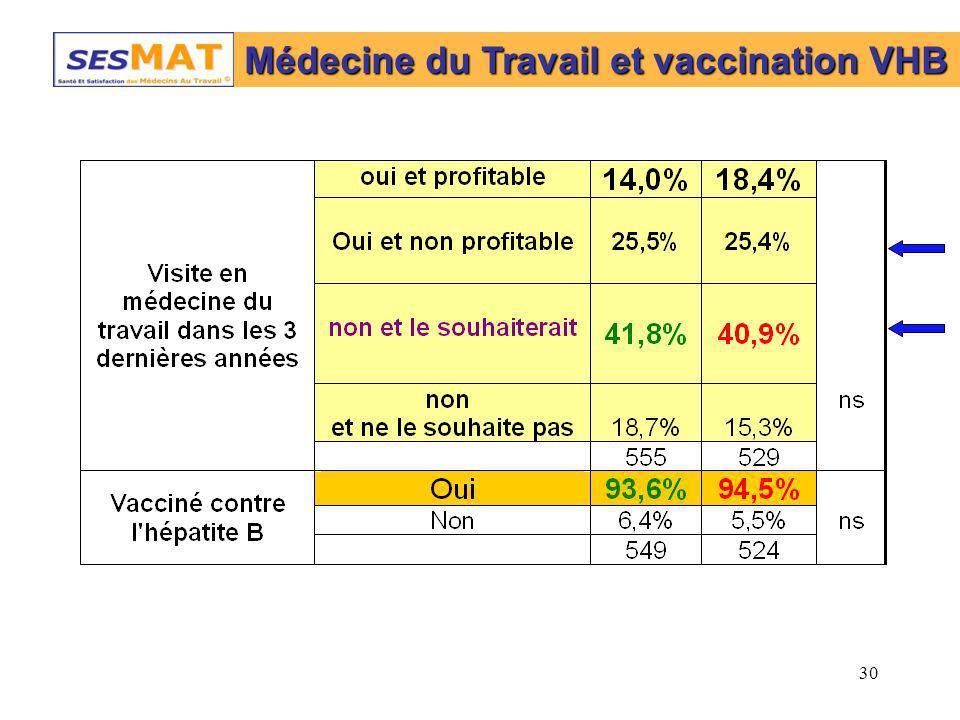 Médecine du Travail et vaccination VHB