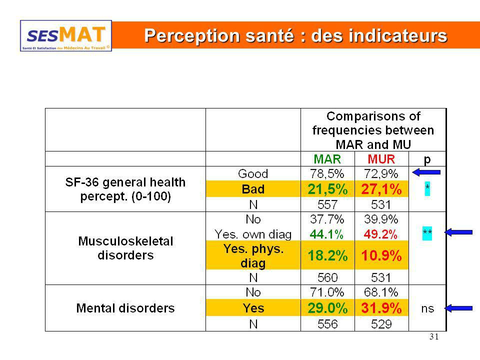 Perception santé : des indicateurs