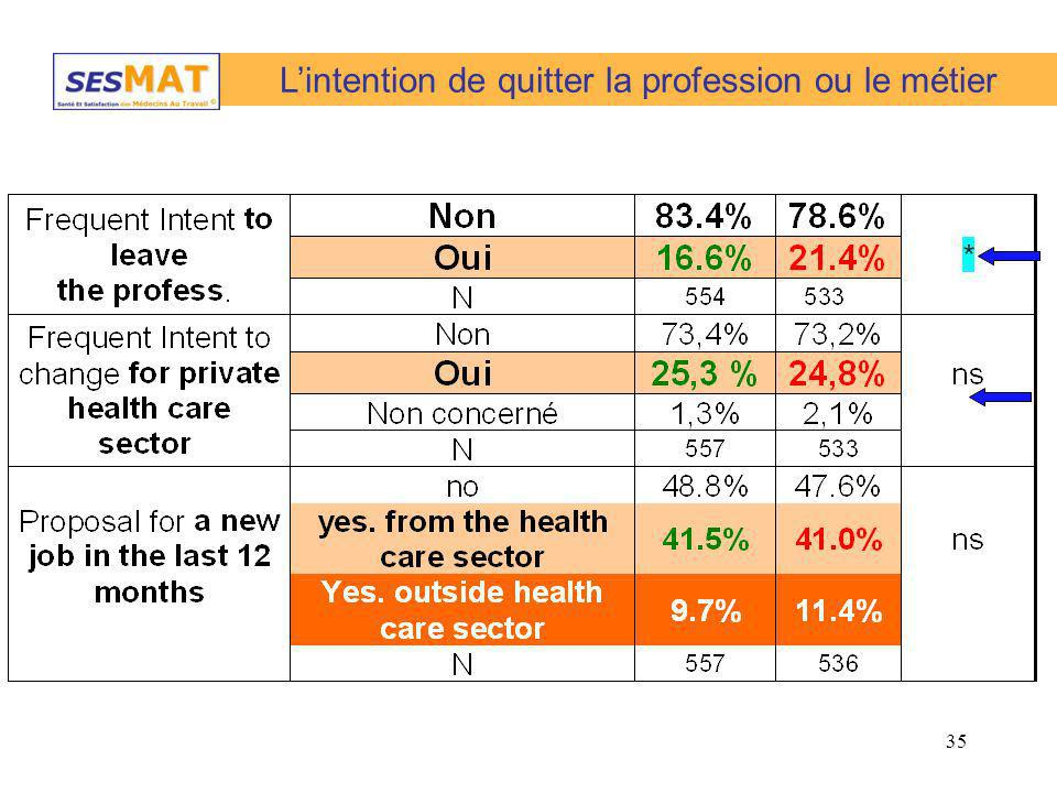 L'intention de quitter la profession ou le métier