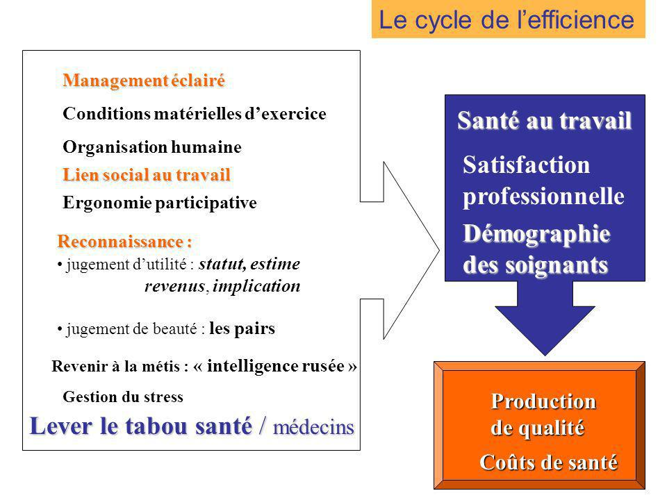 Le cycle de l'efficience