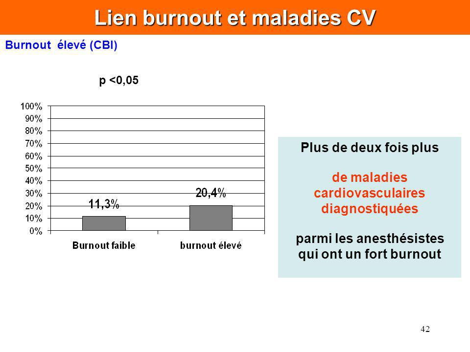Lien burnout et maladies CV