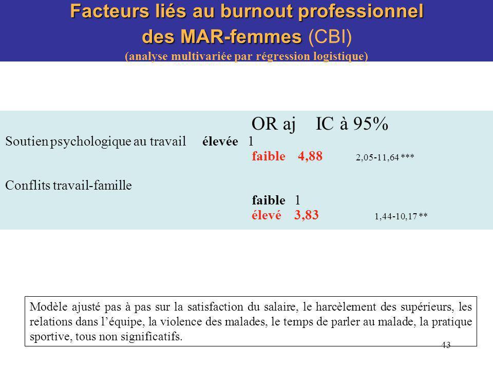 Facteurs liés au burnout professionnel des MAR-femmes (CBI) (analyse multivariée par régression logistique)