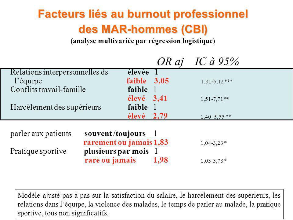 Facteurs liés au burnout professionnel des MAR-hommes (CBI) (analyse multivariée par régression logistique)