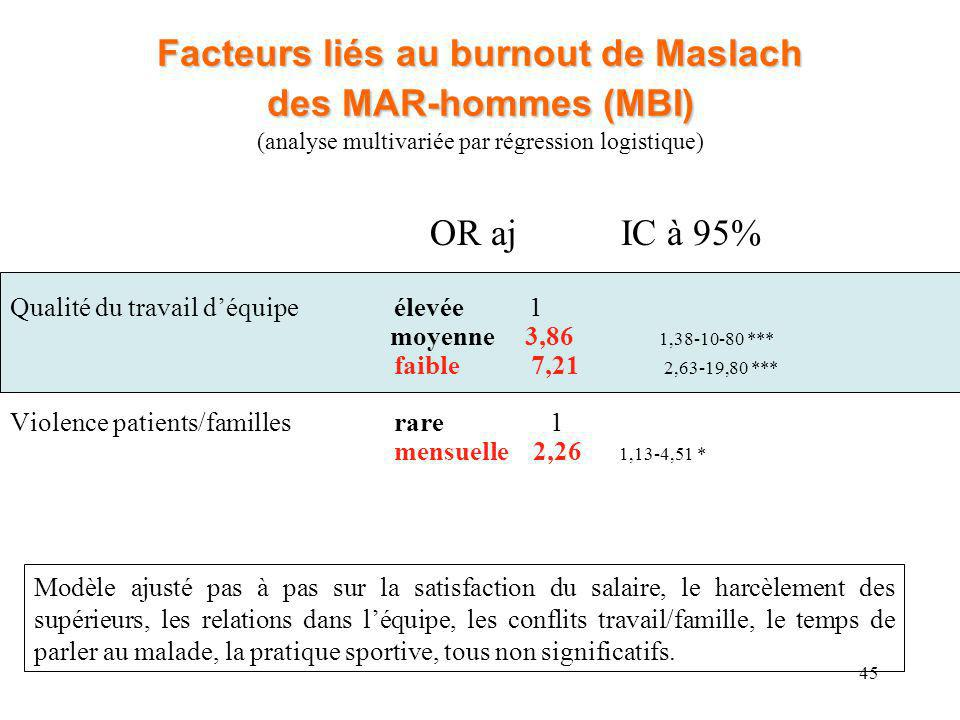 Facteurs liés au burnout de Maslach des MAR-hommes (MBI) (analyse multivariée par régression logistique)
