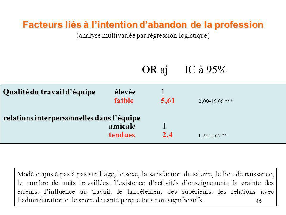 Facteurs liés à l'intention d'abandon de la profession (analyse multivariée par régression logistique)