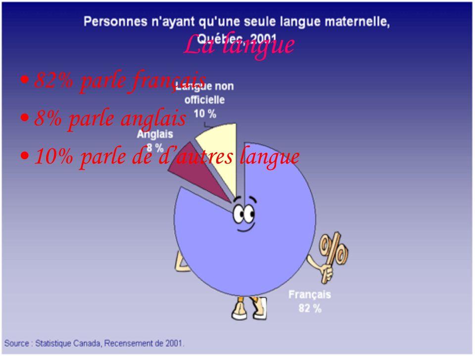 La langue 82% parle français 8% parle anglais