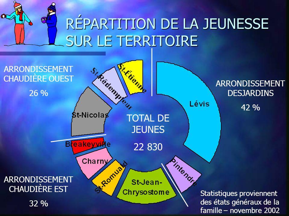 RÉPARTITION DE LA JEUNESSE SUR LE TERRITOIRE