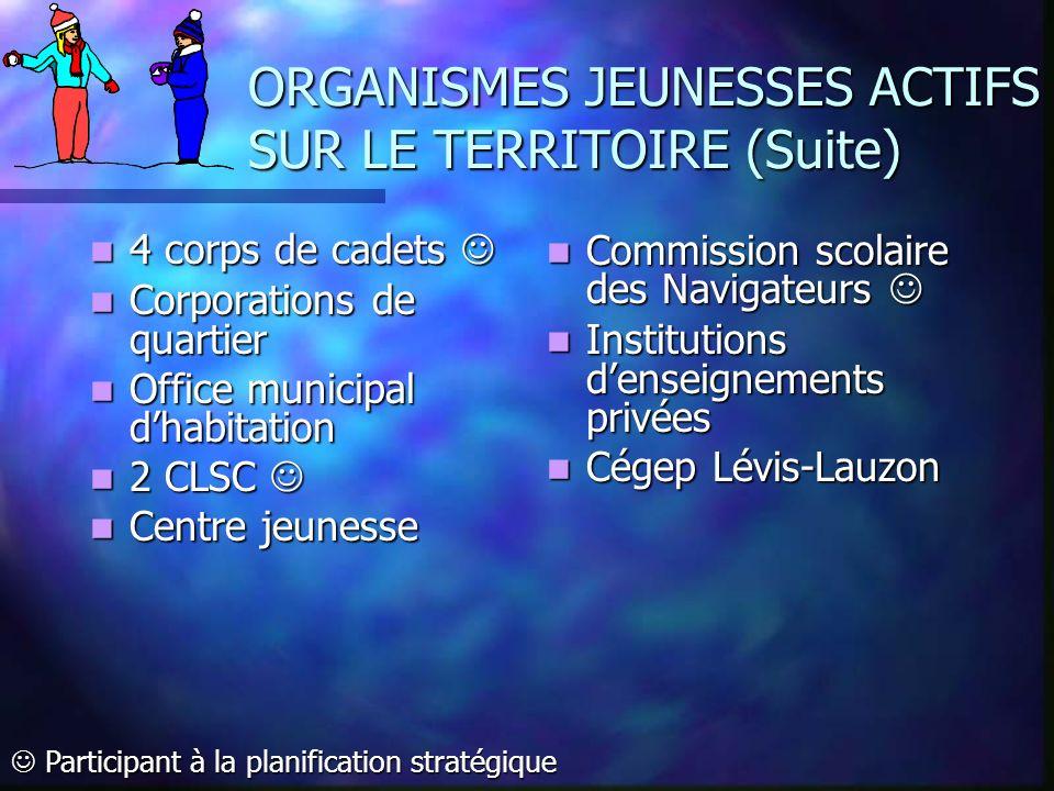 ORGANISMES JEUNESSES ACTIFS SUR LE TERRITOIRE (Suite)