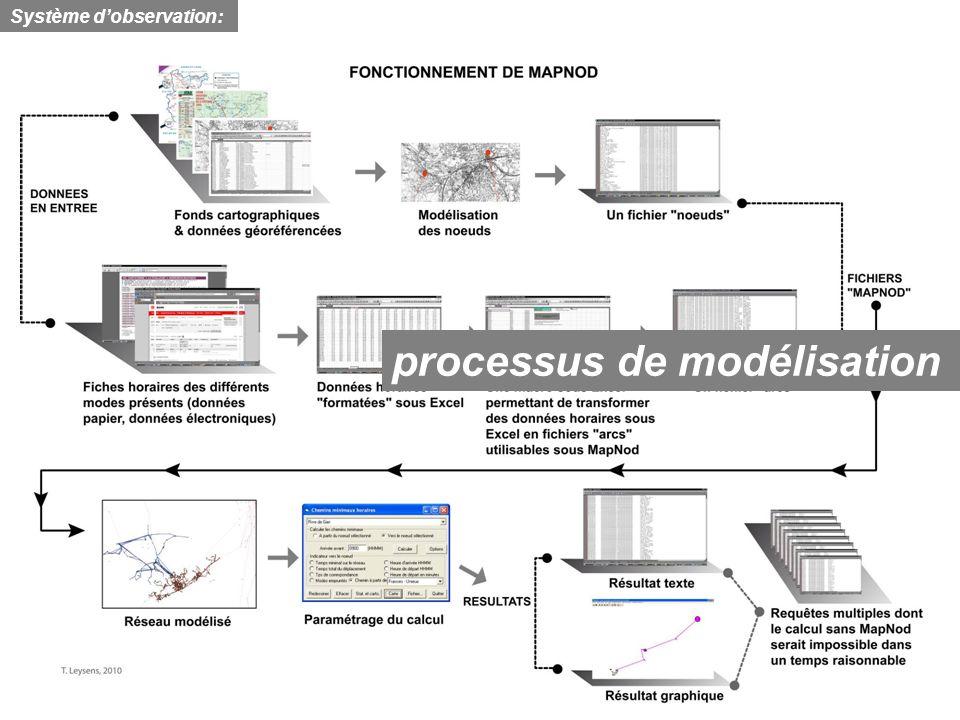 processus de modélisation