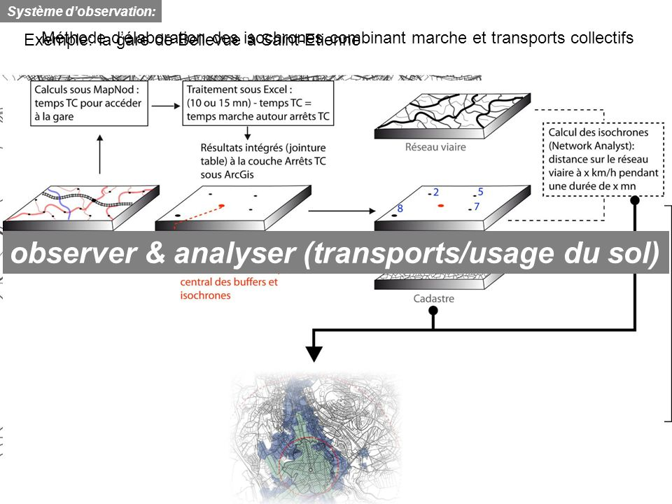 observer & analyser (transports/usage du sol)