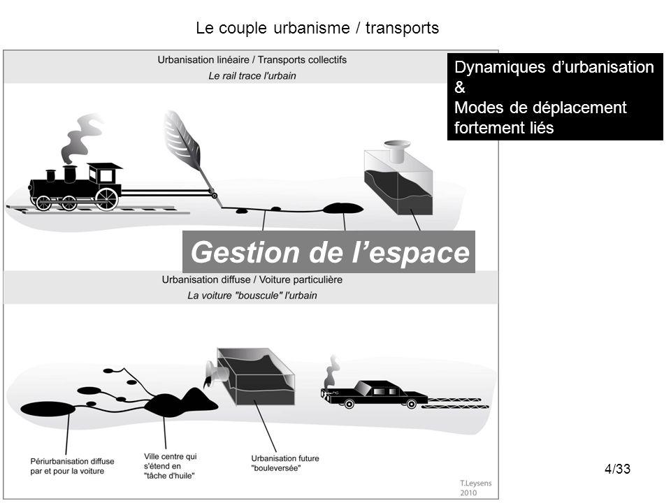 Gestion de l'espace Le couple urbanisme / transports
