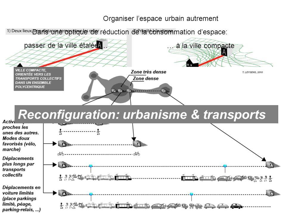 Reconfiguration: urbanisme & transports