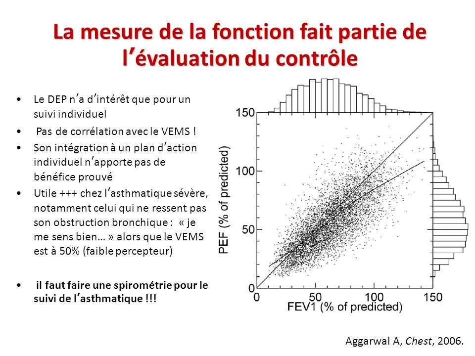 La mesure de la fonction fait partie de l'évaluation du contrôle