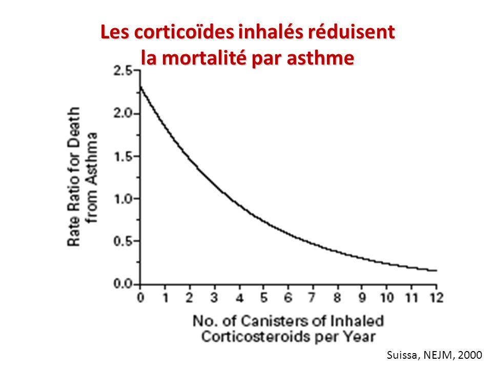 Les corticoïdes inhalés réduisent la mortalité par asthme