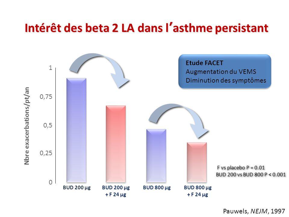 Intérêt des beta 2 LA dans l'asthme persistant