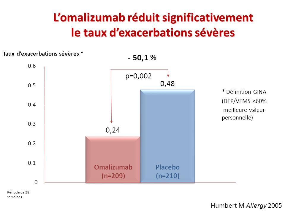 L'omalizumab réduit significativement le taux d'exacerbations sévères