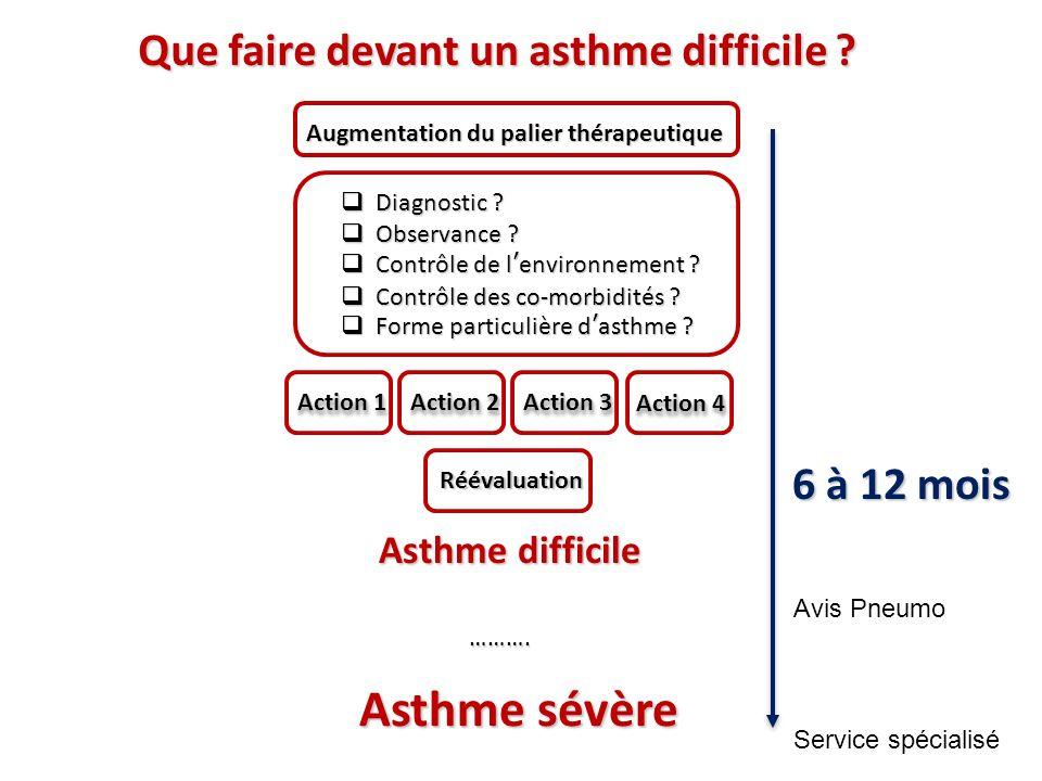 Que faire devant un asthme difficile