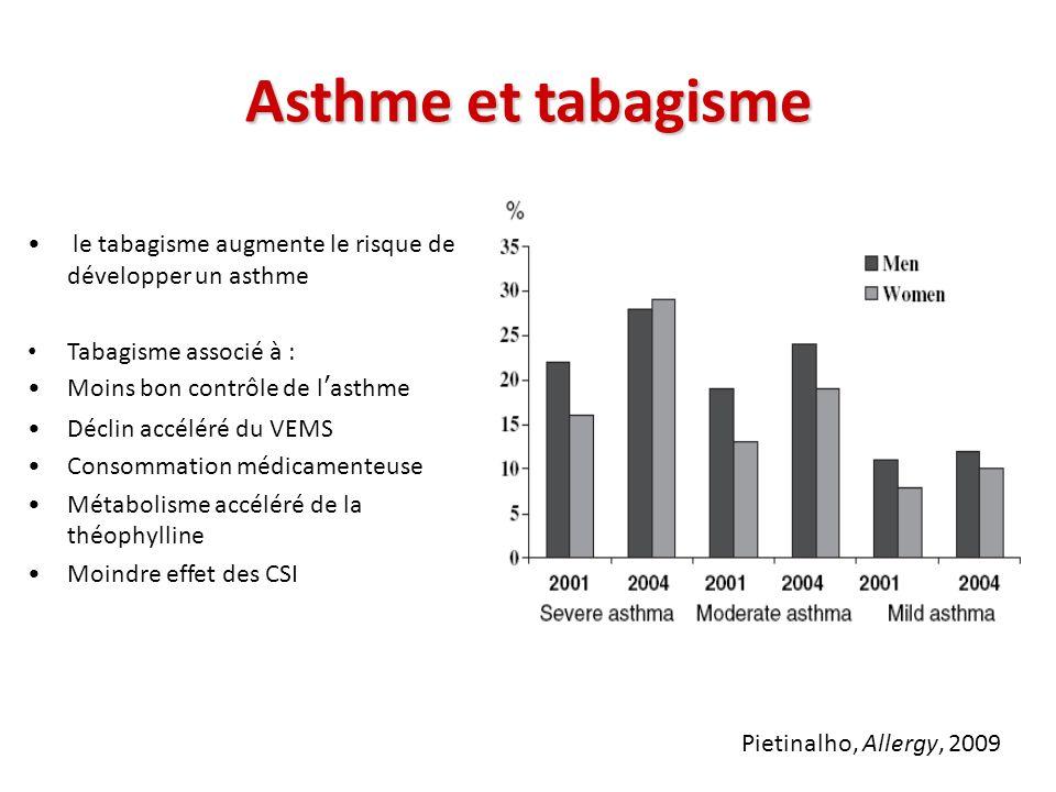 Asthme et tabagisme le tabagisme augmente le risque de développer un asthme. Tabagisme associé à :