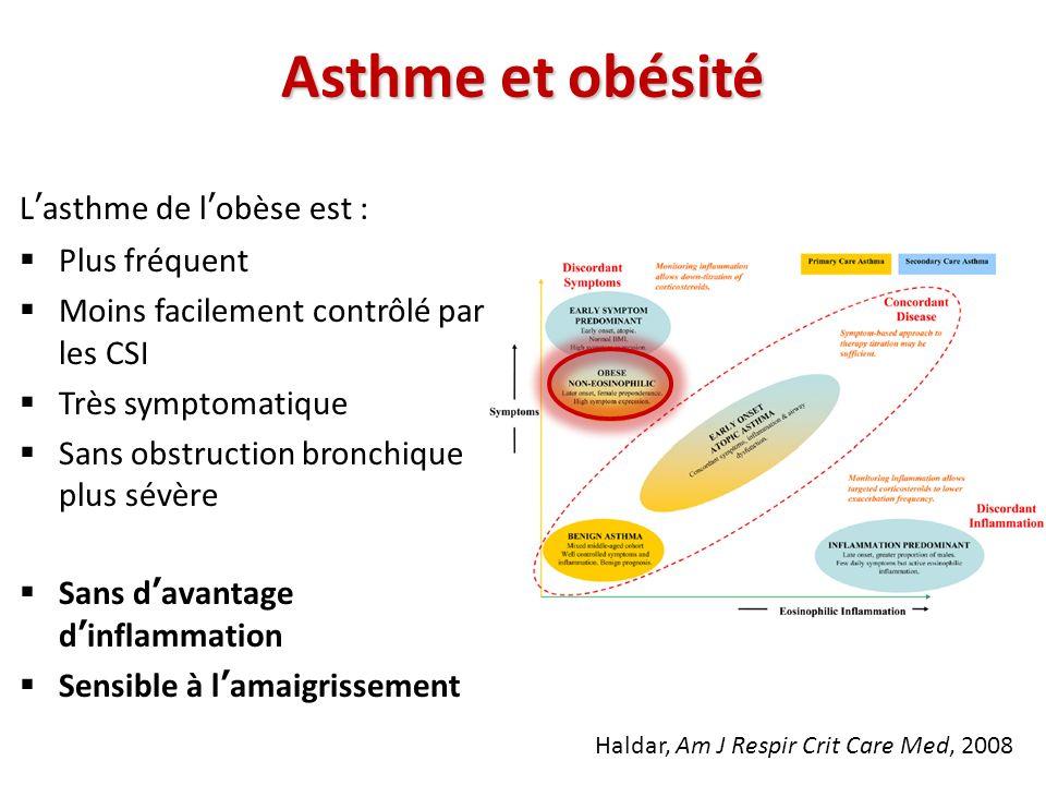 Asthme et obésité L'asthme de l'obèse est : Plus fréquent